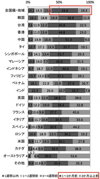訪日旅行の手配をするタイミング:観光庁 消費動向調査 平成27年 年次報告書より引用