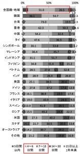 訪日外国人観光客の滞在日数:観光庁 消費動向調査 平成27年 年次報告書より引用