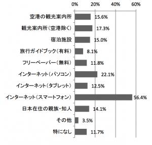 (参考)訪日中に役立った情報源:観光庁 消費動向調査 平成27年 年次報告書より引用