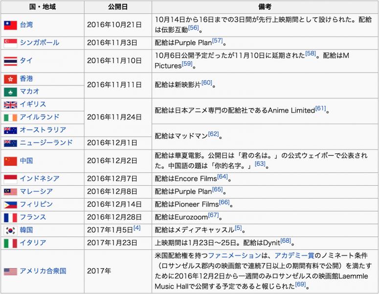 海外での「君の名は。」公開状況:wikipediaより引用
