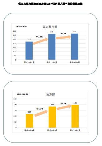 三大都市圏及び地方部における外国人延べ宿泊者数比較:観光庁より引用