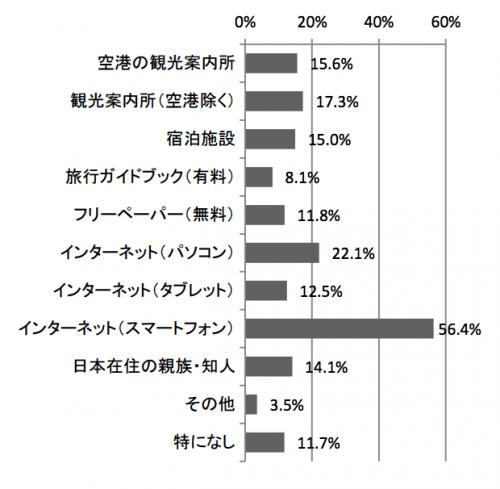 訪日外国人観光客が旅行中に役に立った情報源:観光庁 訪日外国人消費動向調査より引用