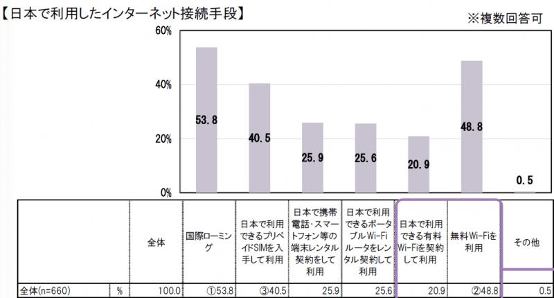 訪日外国人観光客が日本で利用したインターネット接続手段:総務省 WI-FI利用に係る調査結果より引用
