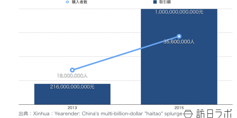 中国の代理購入(ソーシャルバイヤー、代購、海淘)の市場規模推移