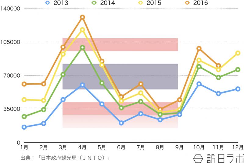 訪日タイ人観光客の訪日外客数推移 〜2016年11月