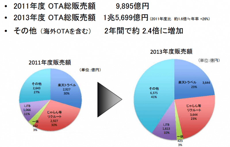 国内のOTA市場推移:milt.go.jpより引用