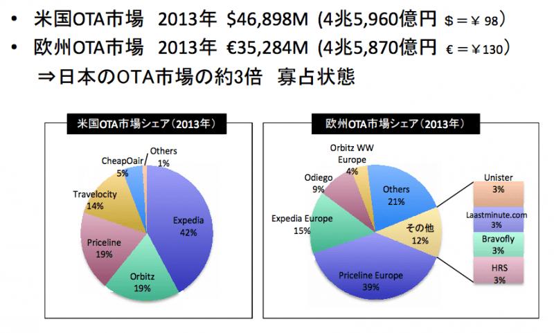 米国・欧州のOTA市場:milt.go.jpより引用