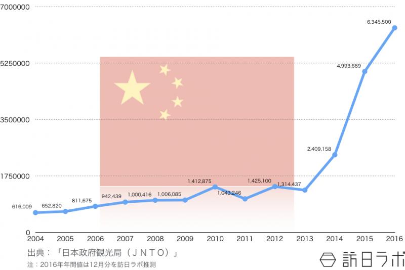 2003年から2016年の訪日中国人観光客数推移