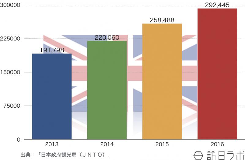 英国の訪日旅行者数推移(2013年〜2016年)