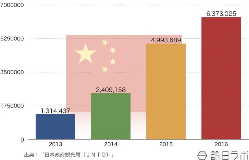 中国の訪日旅行者数推移(2013年〜2016年)