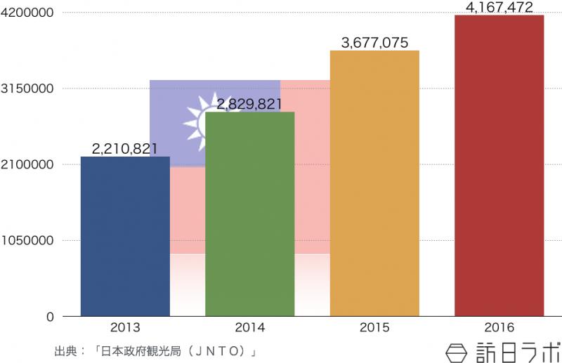 台湾の訪日旅行者数推移(2013年〜2016年)