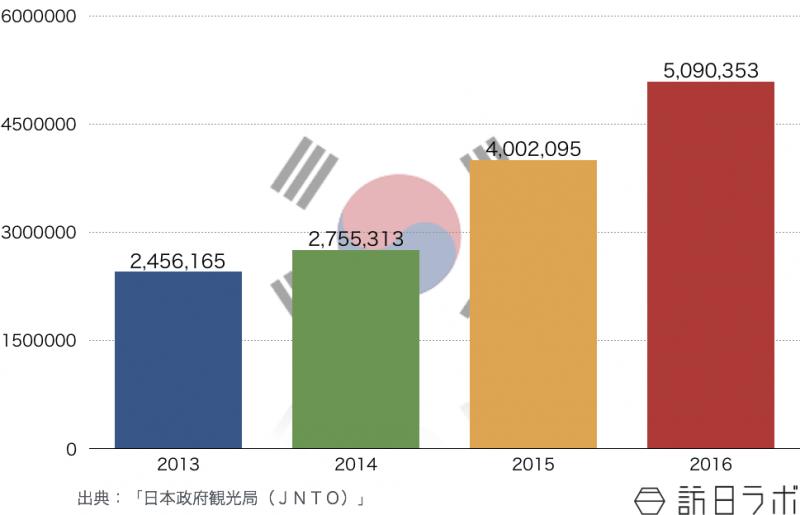 韓国の訪日旅行者数数推移(2013年〜2016年)