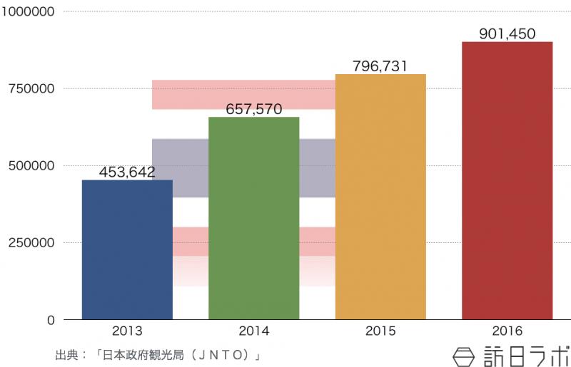 タイの訪日旅行者数推移(2013年〜2016年)