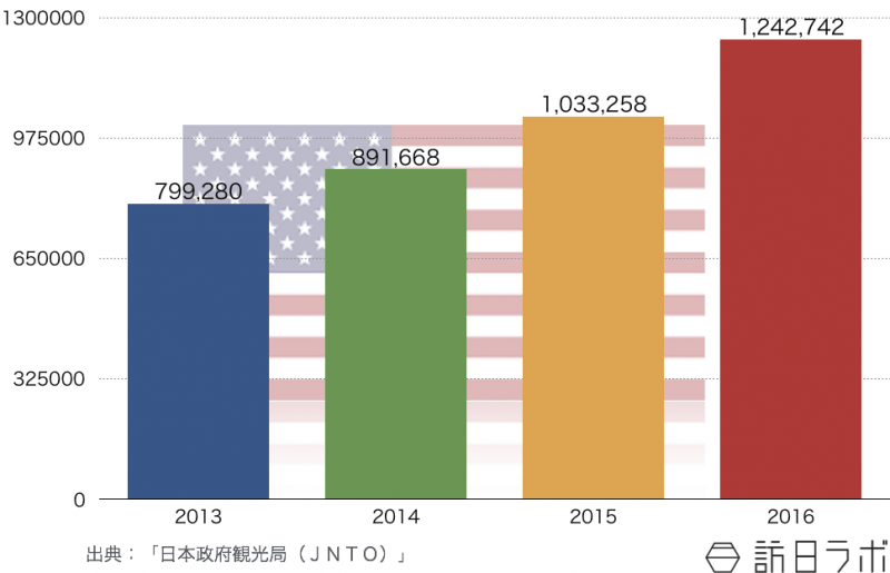 米国の訪日旅行者数推移(2013年〜2016年)