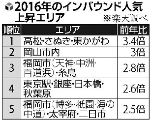 インバウンド(訪日外国人)の人気上昇エリアランキング:YOMIURI ONLINEより