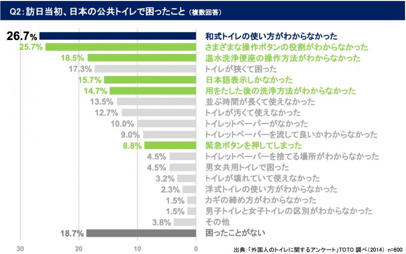 アンケート「日本の公共トイレで困ったことは?」:toto.co.jpより引用