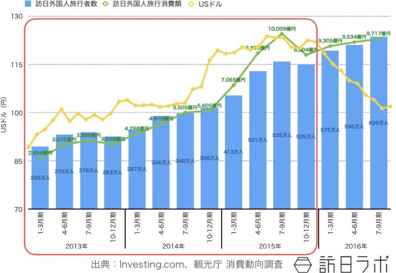 2015年までのインバウンドは円安進行と訪日外客数・訪日外国人旅行支出が比例して上昇