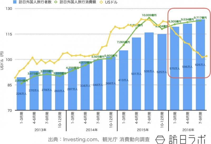 急速に円高が進んだのにも関わらず、2016年のインバウンドは成長を続けた
