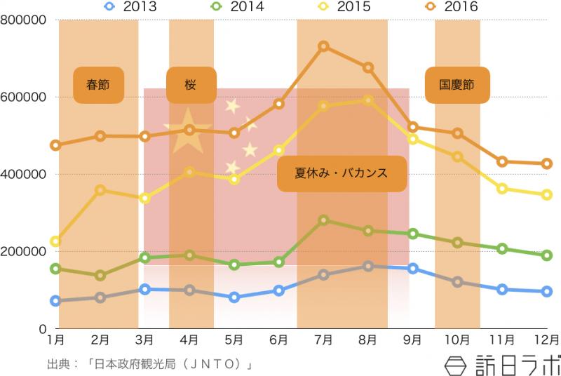 2013年から2016年の訪日中国人観光客の月別外客数推移