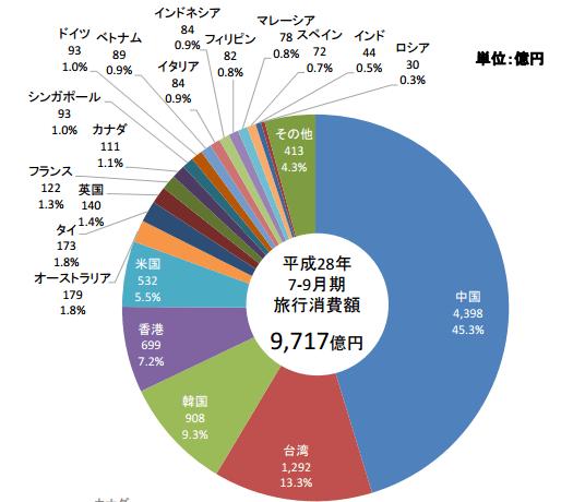 国籍・地域別の訪日外国人旅行消費額と構成比:観光庁より