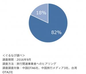 旅行者による日本レストランの予約が増えていますか?(「はい」が青「いいえ」が水色):ぐるなびプレスリリースより