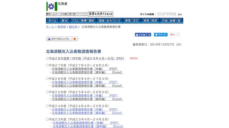 北海道観光入込客数調査報告書 北海道庁経済部観光局