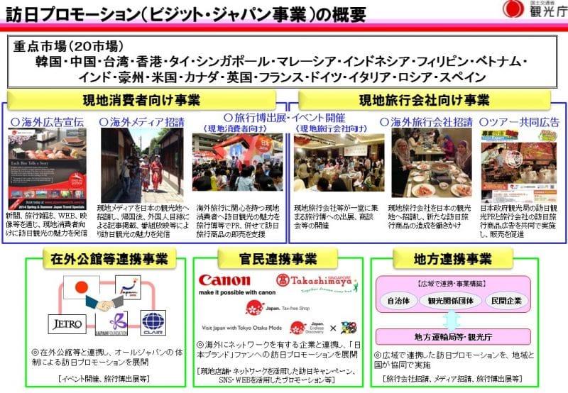 ビジット・ジャパンキャンペーンの概要:観光庁より引用