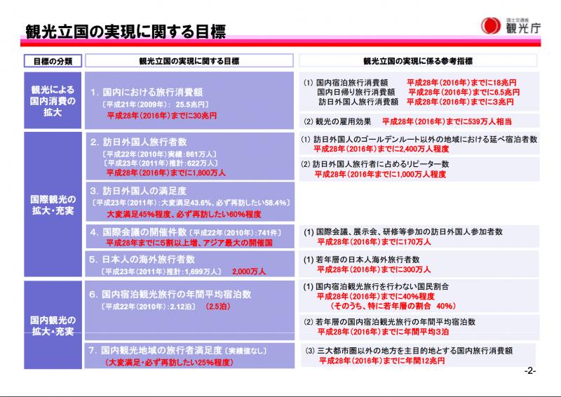 観光立国推進基本計画で定められた目標:観光庁より引用