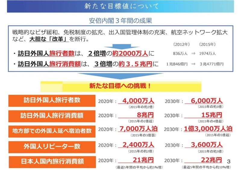 明日の日本を支える観光ビジョンで定められた新たな目標:観光庁