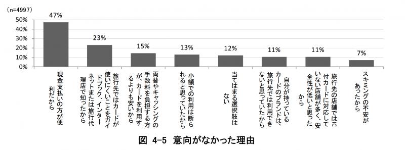 訪日外国人観光客が日本でクレジットカードを利用しなかった理由:観光立国実現に向けたクレジットカード業界としての取り組み 要約版 より引用