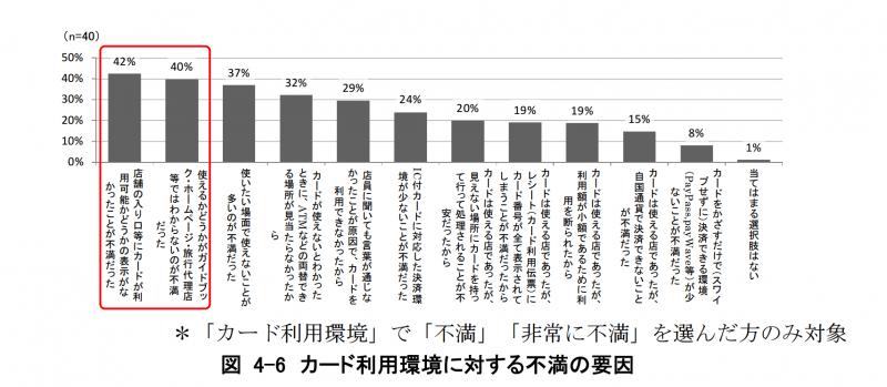 日本でのクレジットカード利用環境について訪日外国人観光客が不満、非常に不満を選んだ人の理由:観光立国実現に向けたクレジットカード業界としての取り組み 要約版 より引用