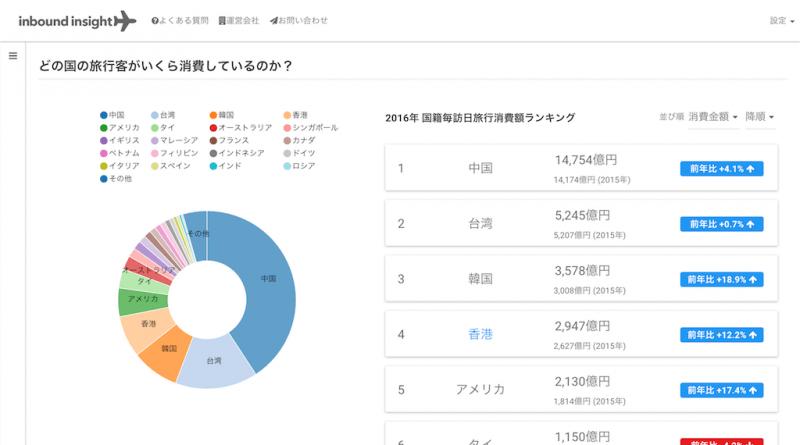 訪日消費データ機能ホーム画面:訪日外国人消費動向調査の概要をわかりやすく表示するだけでなく、各国籍を選択すると、詳細な分析が出来る
