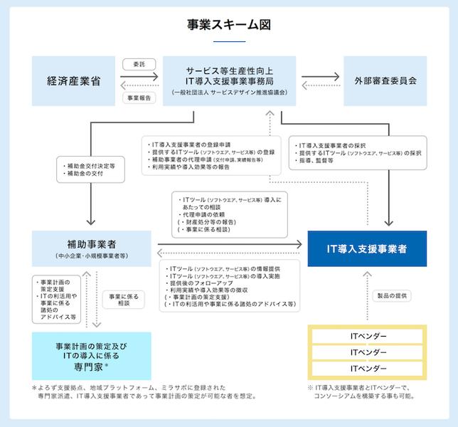 「サービス等生産性向上IT導入支援事業本事業」の事業スキーム:it-hojo.jpより引用