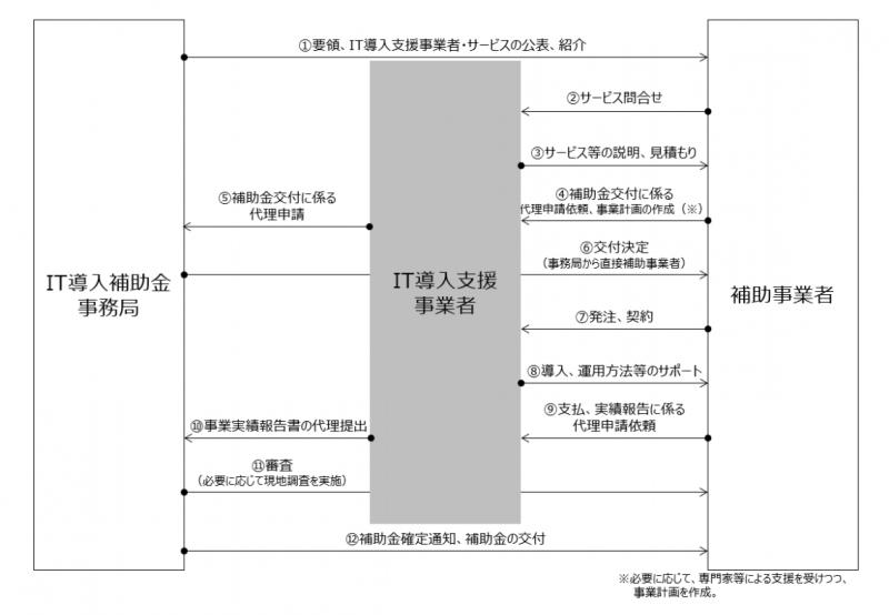 「IT導入補助金」の公募の流れ:it-hojo.jpより引用