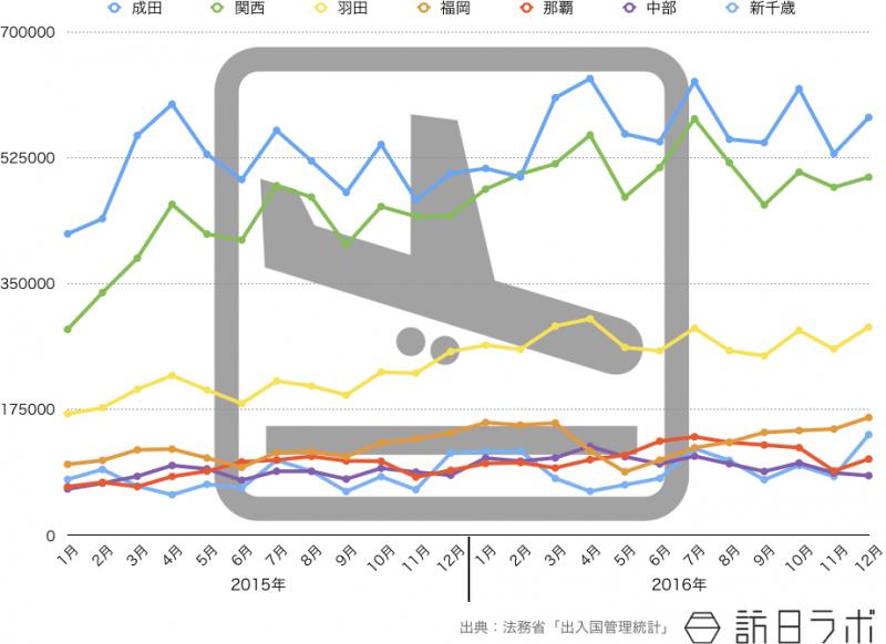 2015年から2016年の月別インバウンド主要空港の入国者数推移