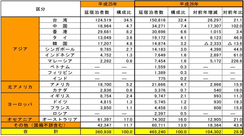 長野県に訪れる訪日外国人観光客数:pref.nagano.lg.jpより引用