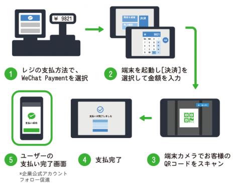 ウィチャット決済(WeChat Payment(ウィーチャット ペイメント))の導入:免税自動化アプリ【スマートデタックス】SmartDetaxホームページより
