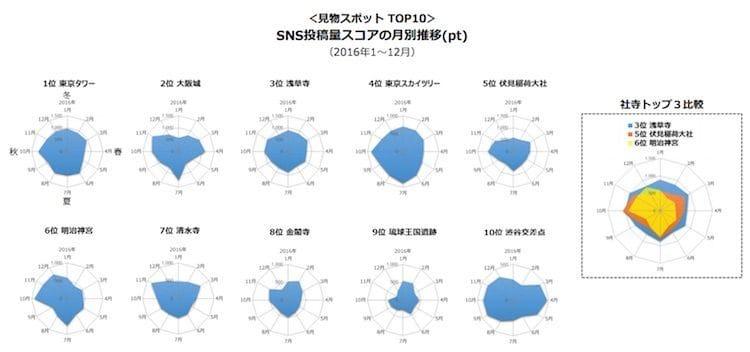 見物スポット部門でのインバウンド人気スポットのSNS投稿量スコアの月別推移 出典:「インバウンドレポート 2016」(RJCリサーチ/ナイトレイ)