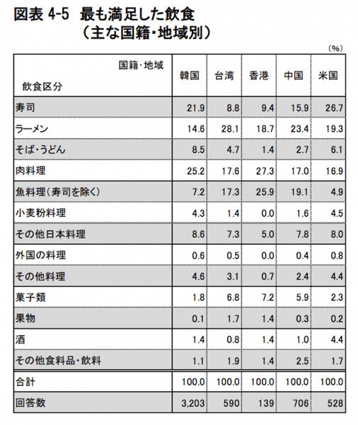 訪日外国人観光客が満足した日本食:観光庁 訪日外国人消費動向調査より引用