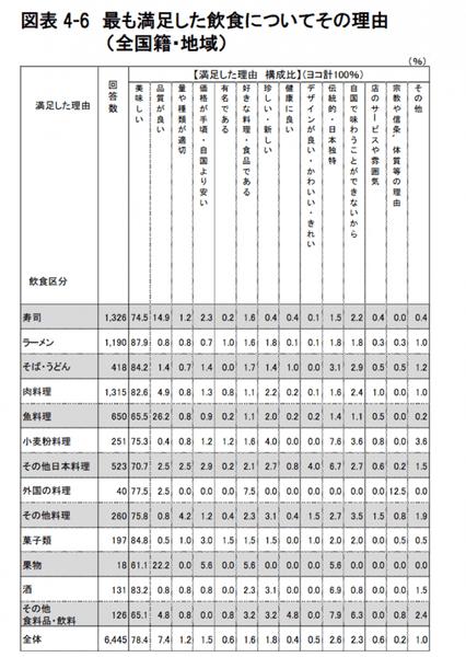 訪日外国人観光客が最も満足した日本食の理由:観光庁 訪日外国人消費動向調査より引用