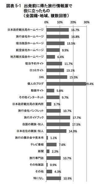 訪日外国人観光客の出発前情報源:観光庁 訪日外国人消費動向調査より引用