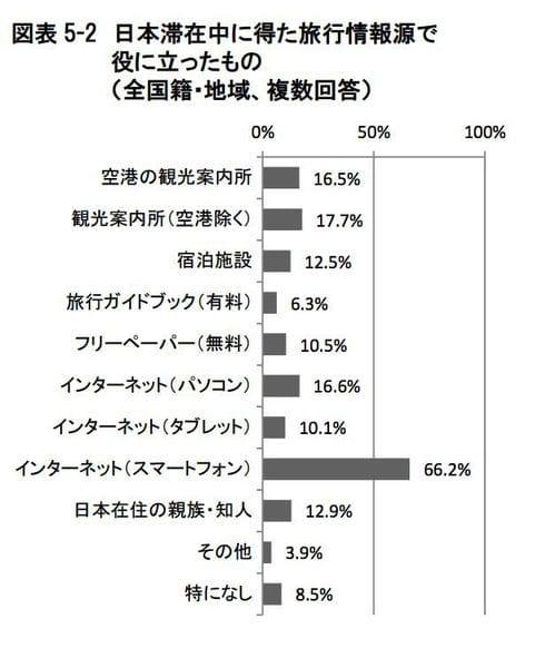 訪日外国人観光客の旅行中に役に立ったもの:観光庁 訪日外国人消費動向調査より引用