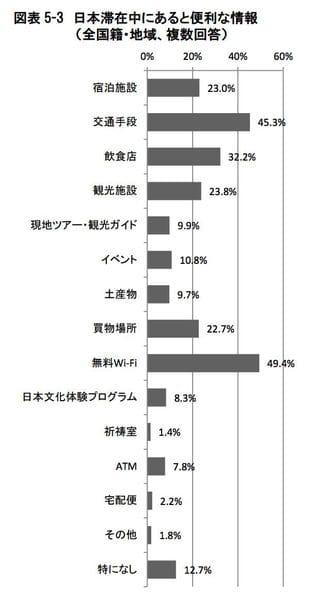 訪日外国人観光客にとって旅行中にあると便利な情報:観光庁 訪日外国人消費動向調査より引用