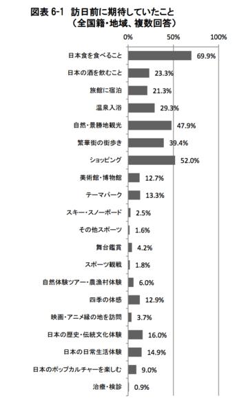 訪日外国人観光客が旅行前に期待していたこと:観光庁 訪日外国人消費動向調査より引用