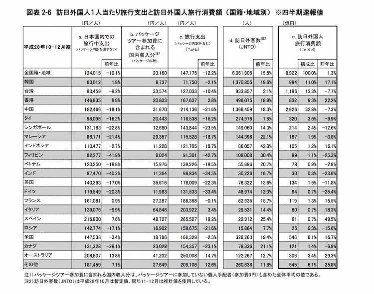 国籍別インバウンド消費一覧(1人あたり/全消費額)観光庁:訪日外国人の消費動向調査 平成28年10-12月期報告書
