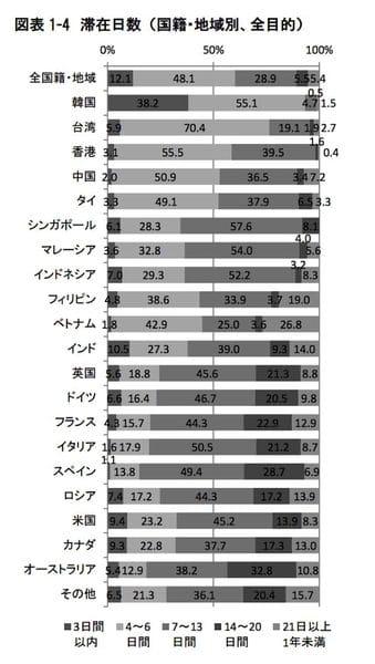インバウンド国籍別滞在日数 観光庁:訪日外国人の消費動向調査 平成28年10-12月期報告書