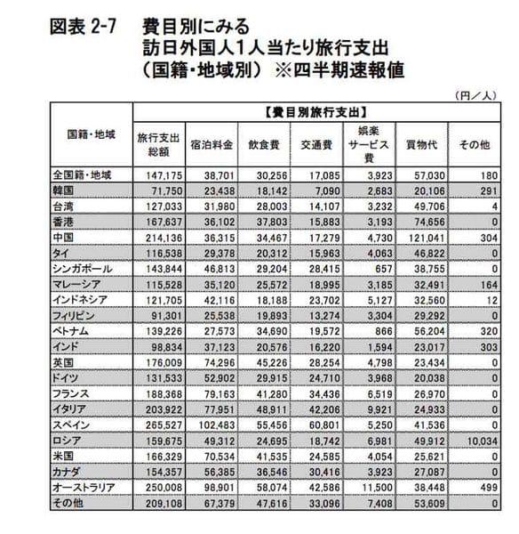 インバウンド国籍別・費目別消費額 観光庁:訪日外国人の消費動向調査 平成28年10-12月期報告書