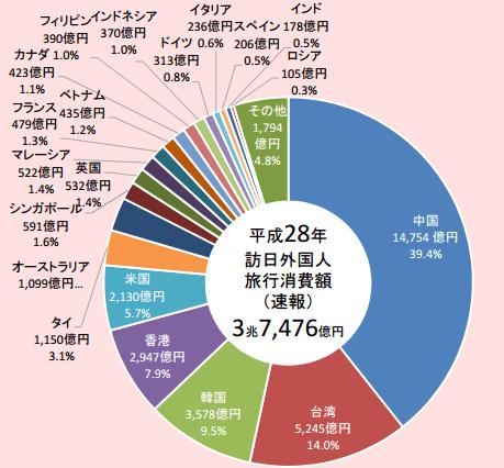 訪日外国人観光客旅行消費額 2016年総計:観光庁