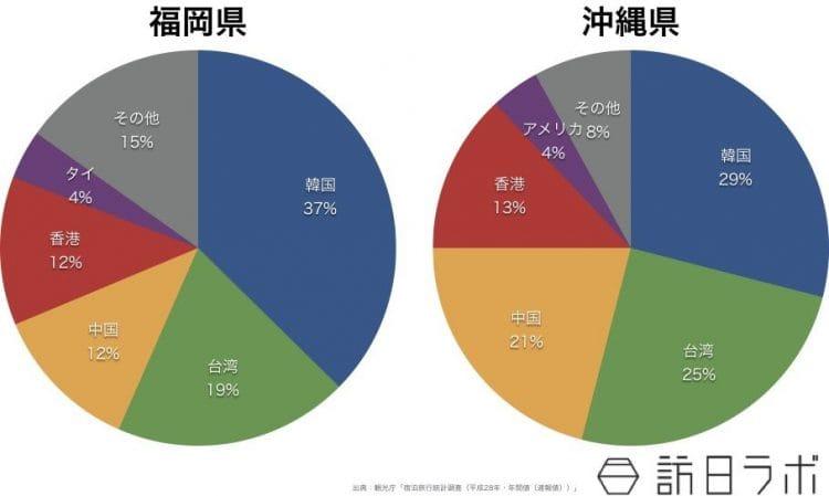 福岡県・沖縄県の国籍別インバウンド宿泊割合