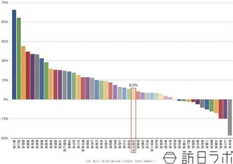 2016年の都道府県別外国人述べ宿泊者数(インバウンド宿泊数)伸び率